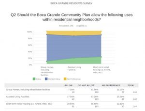 Short-term rentals discussed (and what is a residential use?) Part III: Items to be addressed by the Boca Grande Community Planning Association