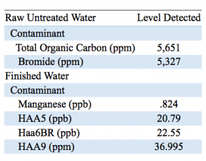 GIWA 2019 water quality report available
